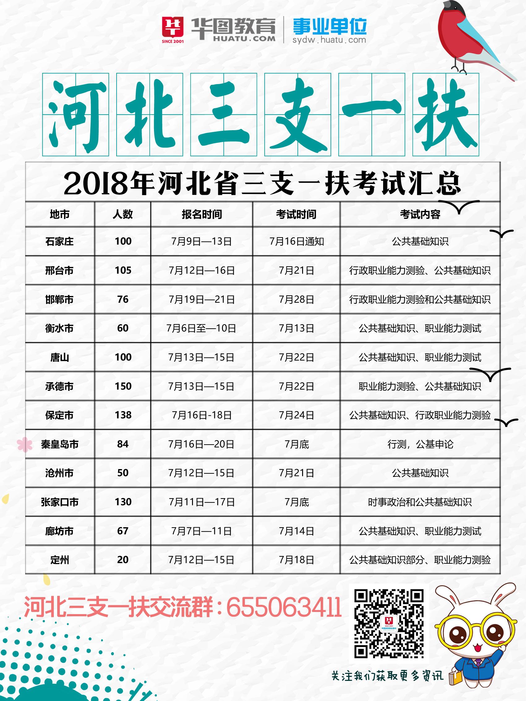 2017-2018河北三支一扶报考时间