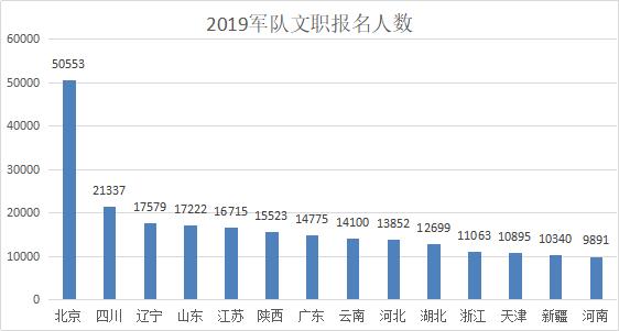 2019年军队文职报名人数统计分析_截止到3月20日11:30