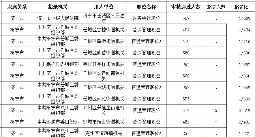 [2019年公务员考试报名人数统计]2019山东济宁公务员考试报名人数统计:最高竞争比1:509!