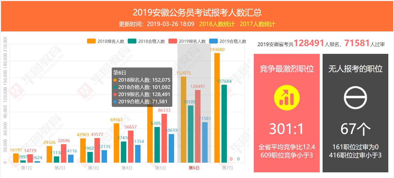 2019年安徽省人口数_2019年安徽省公务员考试-2019安徽铜陵公务员考试报名人数统