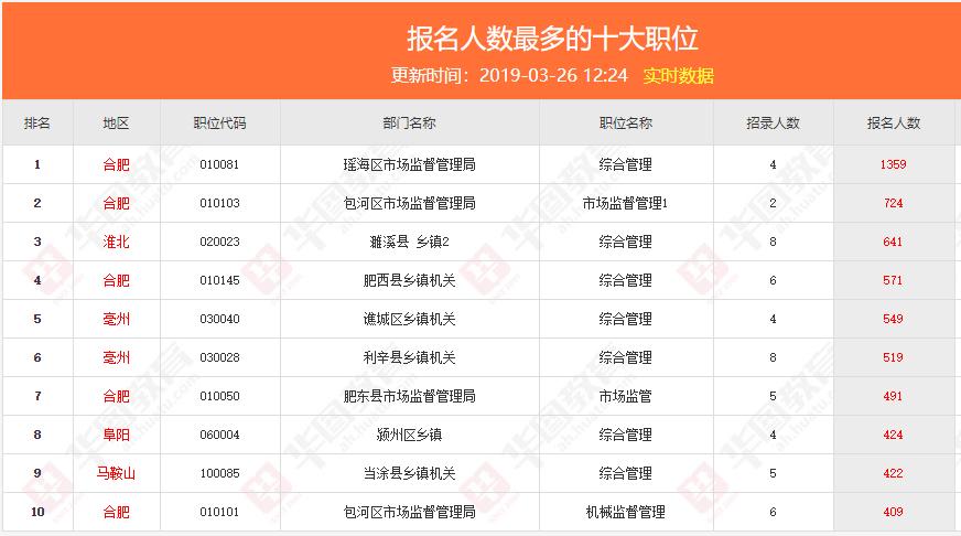 截止到3月26日12时,安徽省考报名人数已超11万