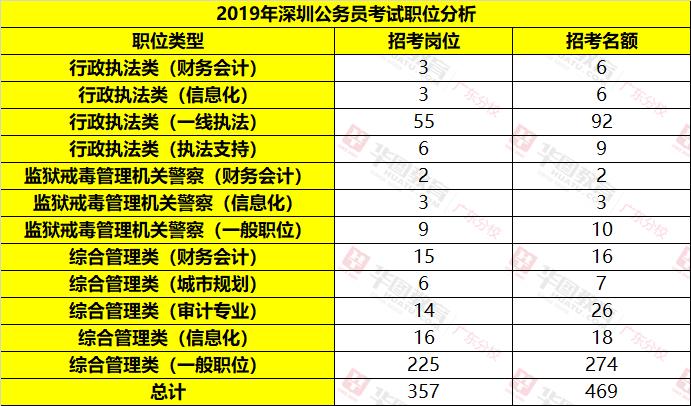 2019年深圳公務員考試職位表分析