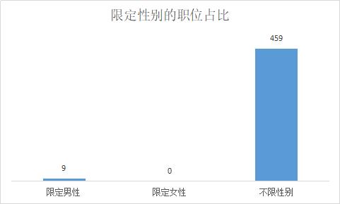 2019年深圳公务员考试招录469人职位分析