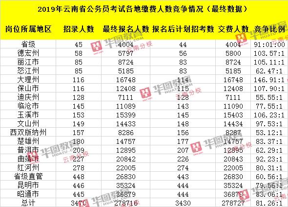 2019年云南省公务员考试各地区缴费人数竞争情况£¨最终数据£©