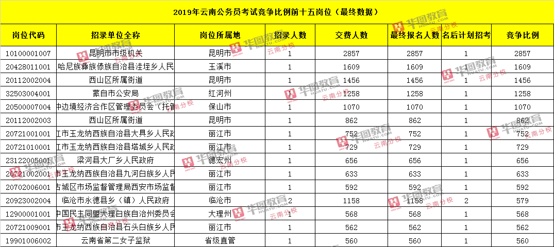2019年云南省公务员考试竞争比例前十五岗位£¨最终数据£©