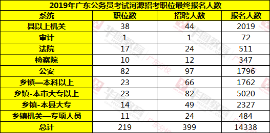2019广东省考最终报名人数