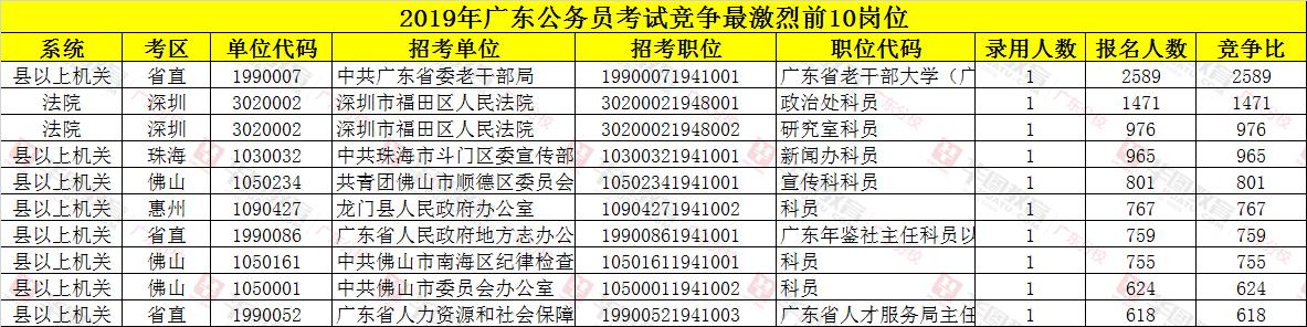 2019广东省考报名竞争最激烈的前十的职位