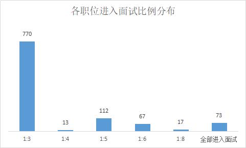 2019湖北省直事业单位招聘1077人,仅有16个职位不限专业