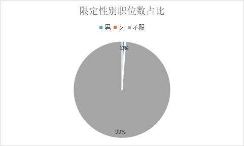 2019云南迪慶事業單位招330人,近半數職位僅需大專學歷!