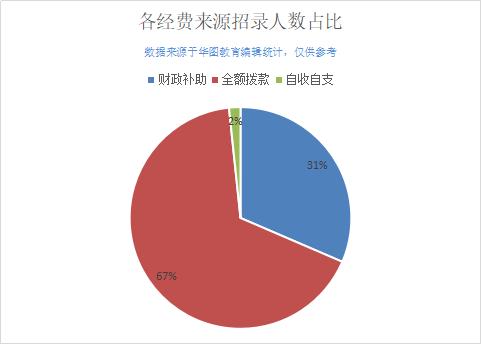 2019上半年天津事業單位招483人,近70%崗位屬全額撥款