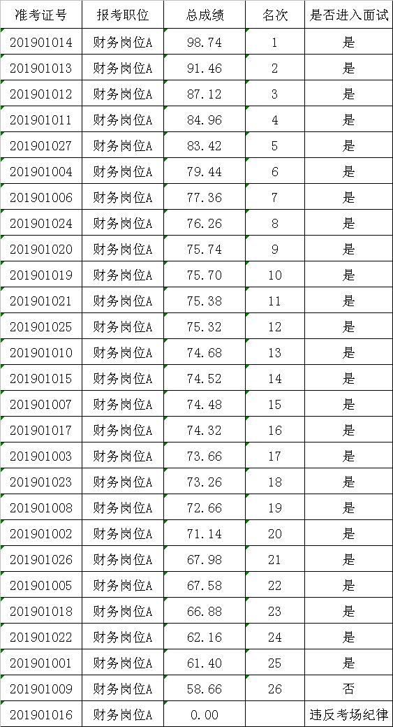 2019年湛江市赤坎区财政局招聘工