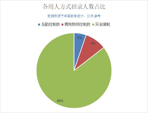 2019广西南宁事业单位招1645人,86%职位有实名编制
