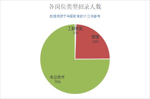 2019广西河池事业单位招960人,近60%职位大专学历即可报考!