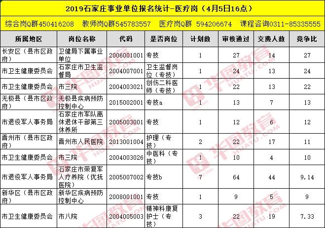 2019石家庄事业单位报名人数统计(4月5日)