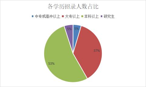 2019广西柳州事业单位招1053人,96%岗位有实名编制!