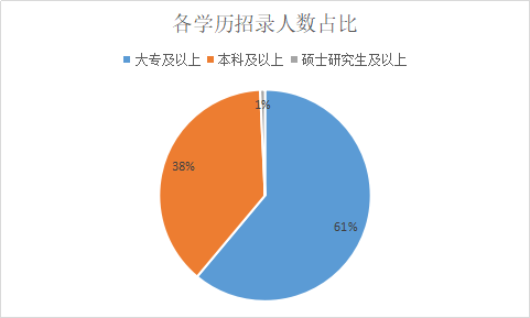 2019陜西渭南事業單位招1503人,超60%職位僅需大專學歷!