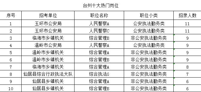 2019全国人口排名_国城市发展潜力排名:2019》发布,郑州市进入全国百强,排名第