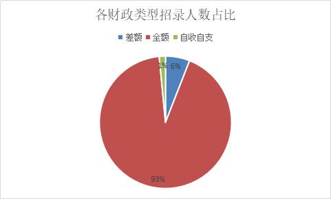 2019陕西西安事业单位招2307人,93%职位属全额事业单位