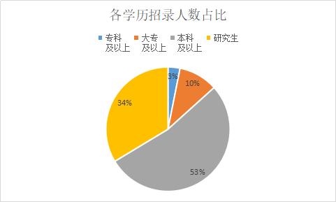 2019安徽事業單位招1247人,17%職位要求25周歲以下