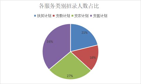 2019四川三支一扶招1509人,近30%职位不限专业!