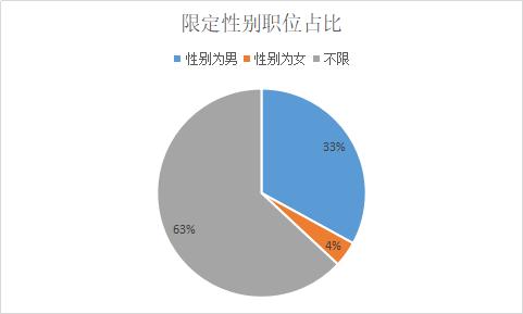 2019浙江省招4829名公務員,37%職位限定性別