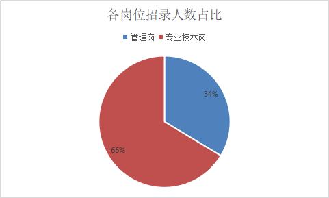 2019安徽馬鞍事業單位招339人,超80%職位要求本科及以上