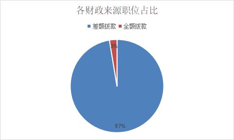 2019江苏必威体育app1349名医疗卫生人才,绝大多数岗位不限考生身份!