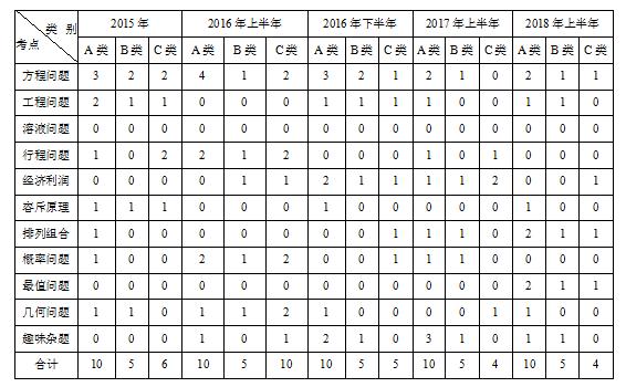 2019安徽省直事业单位联考报名入口开通了吗?