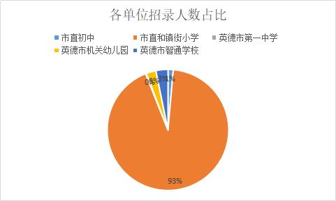 2019广东清远英德市招聘教师500人,93%职位要求本科及以上学历!