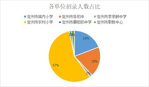 2019保定定州教师招350人,近60%职位仅需大专学历!