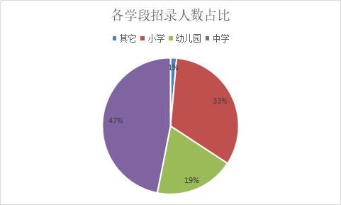 2019北京丰台区招482名教师,64%职位要求北京生源