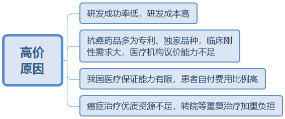 2019湖南省考申论热点预测:抗癌药