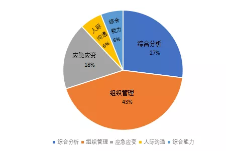 2015年-2018年广东省考面试考题分类