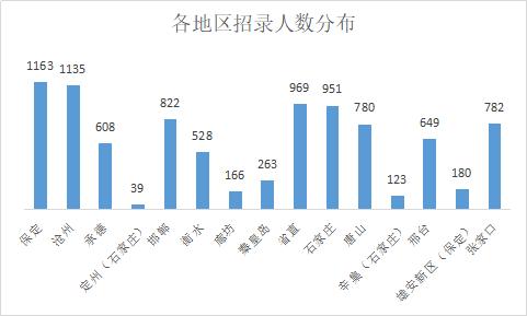 2019年河北省考招9171人,近40%职位不限专业!