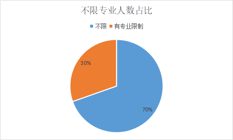 2019贵州三支一扶考招783人,70%职位不限专业!