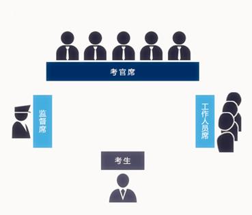 2019年重庆公务员面试培训