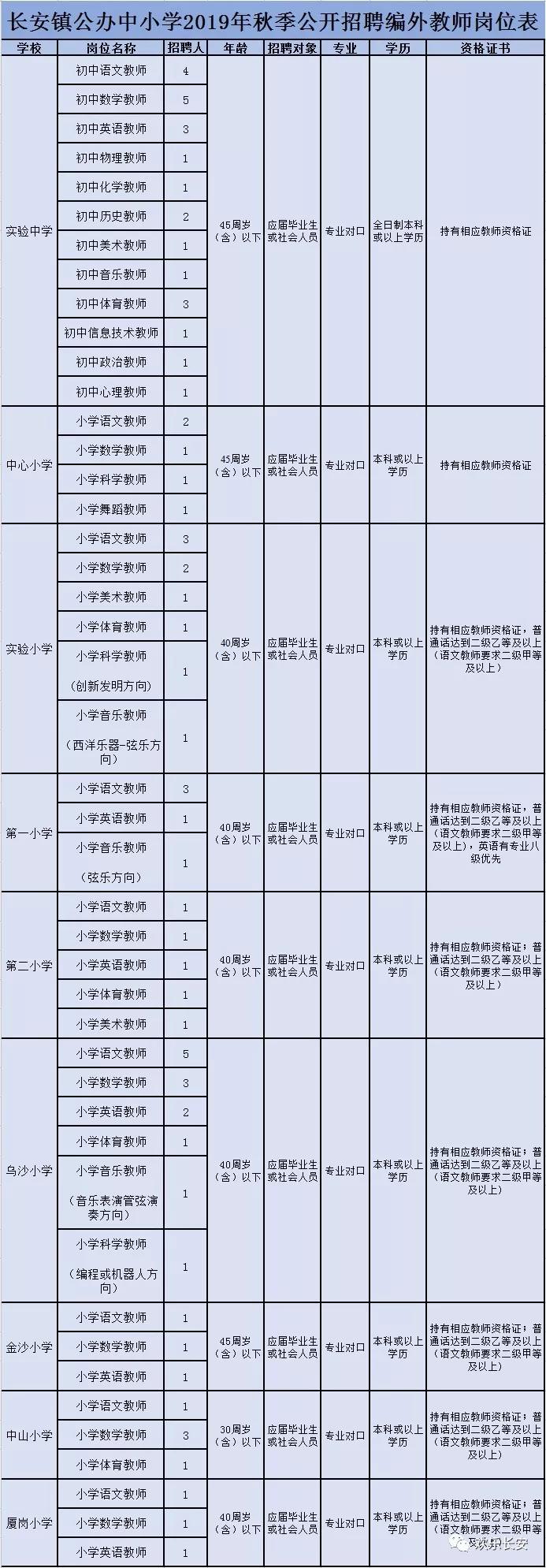 长安镇教师招聘职位表