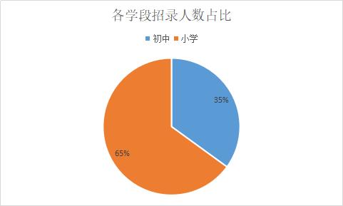 2019湖南特岗教师招考公告已发布,超多职位任你选!
