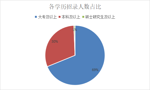 2019年云南三支一扶招812人,75%职位不限户籍!