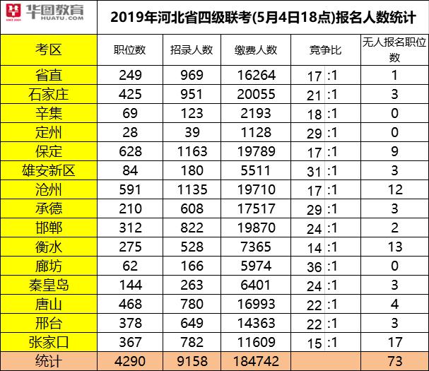 2019年河北betway必威体育必威体育 betwayapp报名已结束,超20万人报名!