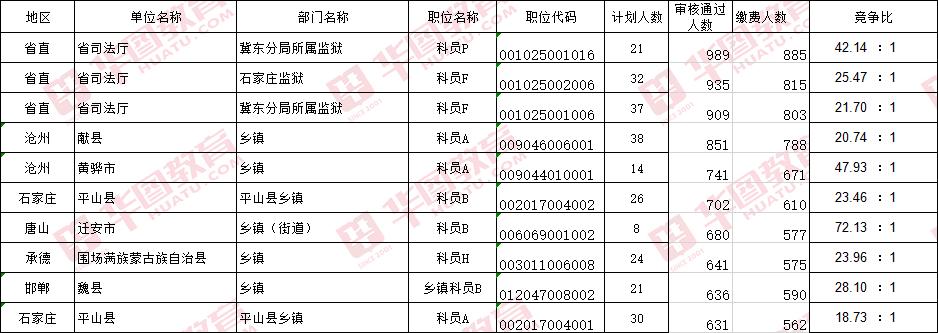 2019年河北彩61彩票注册报名已结束,超20万人报名!