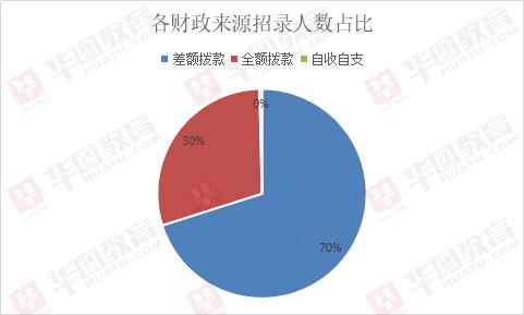 2019上半年江苏南京事业单位招786人,70%职位属差额事业单位