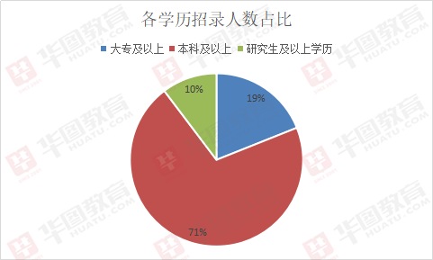 2019上半年江苏南京下载app领彩金37招786人,70%职位属差额下载app领彩金37