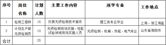 國核電站運行服務技術有限公司招聘崗位
