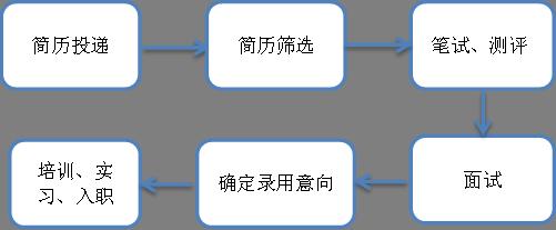 中国民生银行2020届未来银行家暑期管培生招募流程