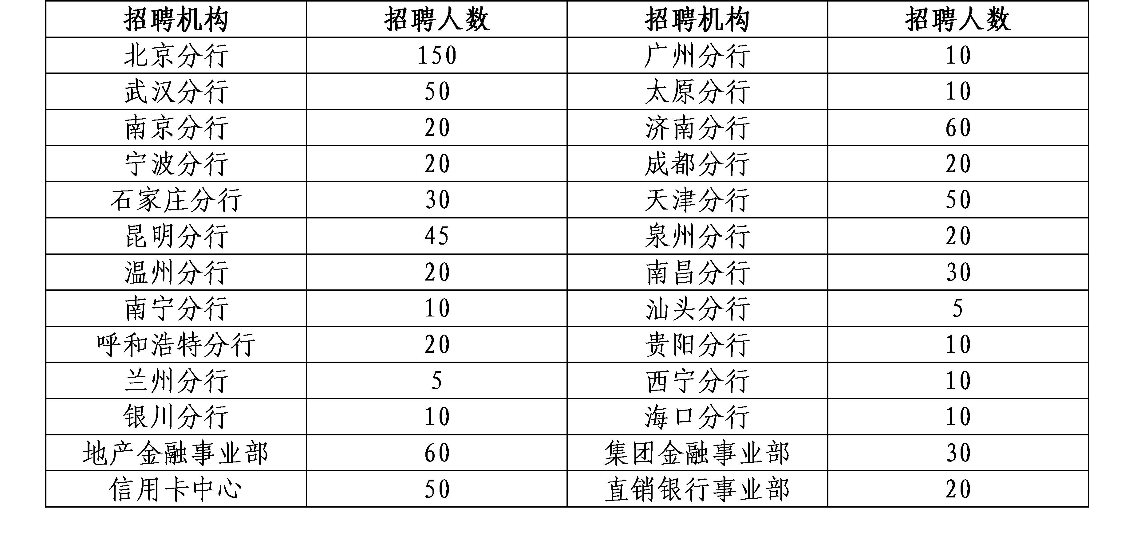 中国民生银行2020届未来银行家暑期管培生招募人数