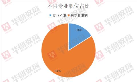2019江西宜春事业单位招597人,96%岗位属全额事业编
