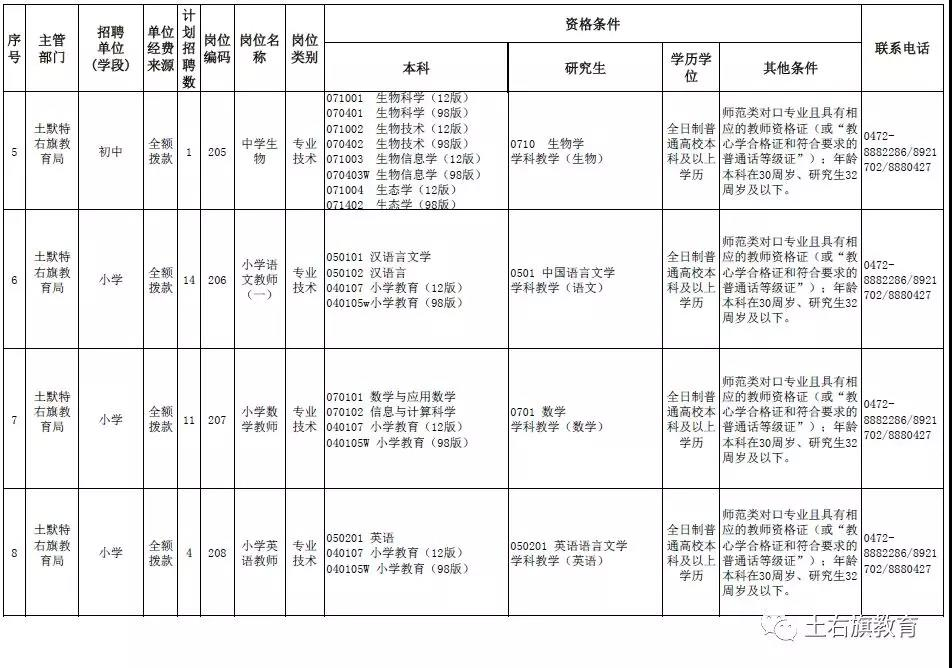 土默特右旗2019年普通岗位招聘教师岗位表(普通岗位)
