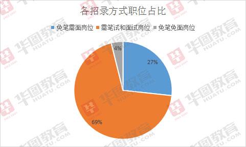 2019广西钦州下载app领彩金37招363人,31%职位无需笔试