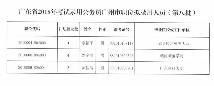 广东省2018年考试录用公务员广州市职位拟录用人员(第八批)